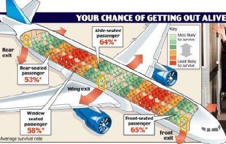 如何在飞机失事时不做遇难的那一个——乘机安全知识