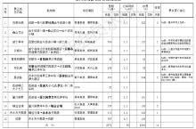 贵州自驾游日记-准备工作(路书、路线图、准备工作)
