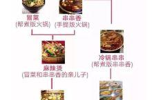 原来在成都吃货眼中,火锅家族的冒菜和串串是亲兄弟?!