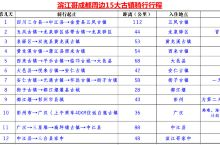 了解四川历史文化,饱览古镇美景——滨江哥成都周边15大古镇骑行记