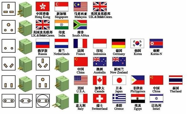 ȯ�问,越南和柬埔寨的电源插座和我们一样吗? ō�和旅游问答 À�携程攻略】