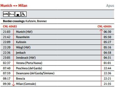 携程欧铁通票_意大利铁路指南 Italian Railway Guide - 米兰游记攻略【携程攻略】
